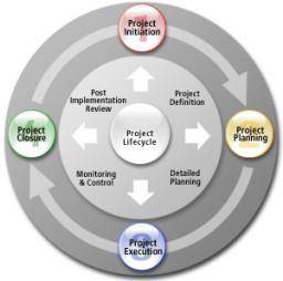 Giới thiệu các nhóm quy trình quản lý dự án theo chuẩn quốc tế PMI