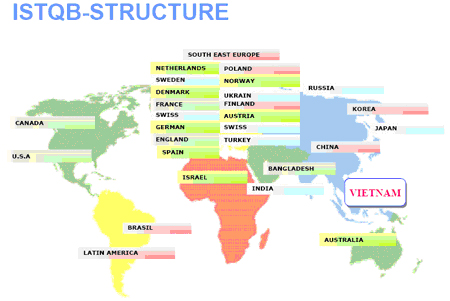 ISTQB-Structure